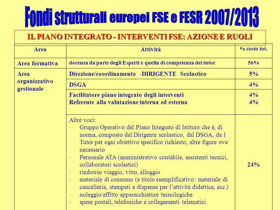 IL PIANO INTEGRATO - INTERVENTI FSE: AZIONE E RUOLI