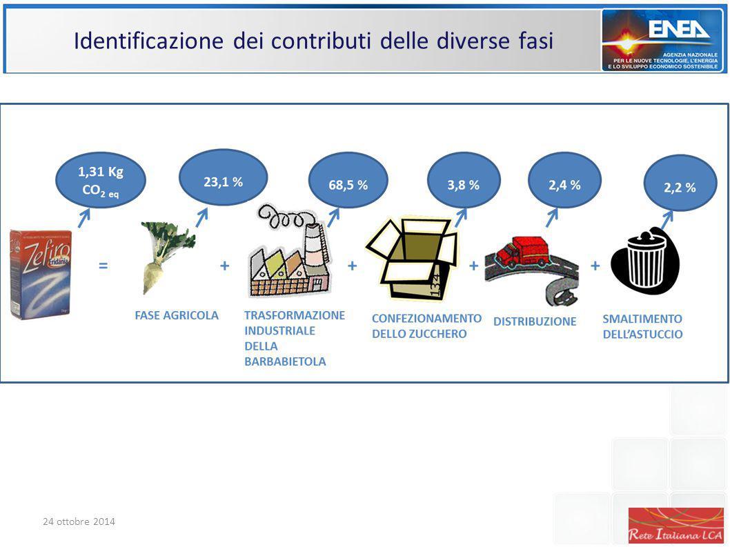 Identificazione dei contributi delle diverse fasi