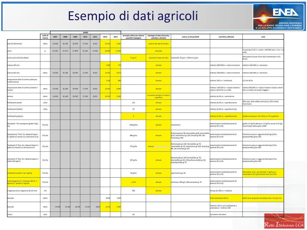 Esempio di dati agricoli