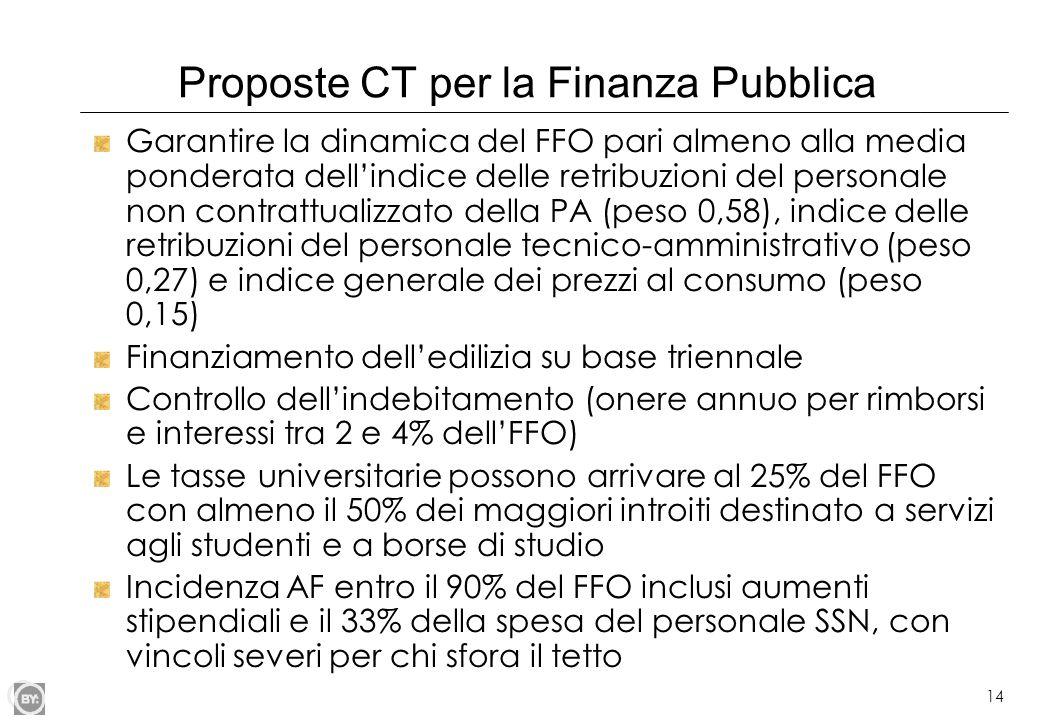 Proposte CT per la Finanza Pubblica