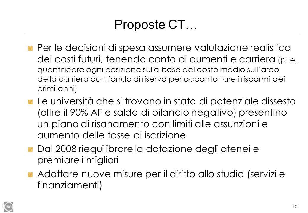Proposte CT…