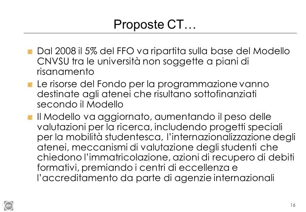 Proposte CT… Dal 2008 il 5% del FFO va ripartita sulla base del Modello CNVSU tra le università non soggette a piani di risanamento.