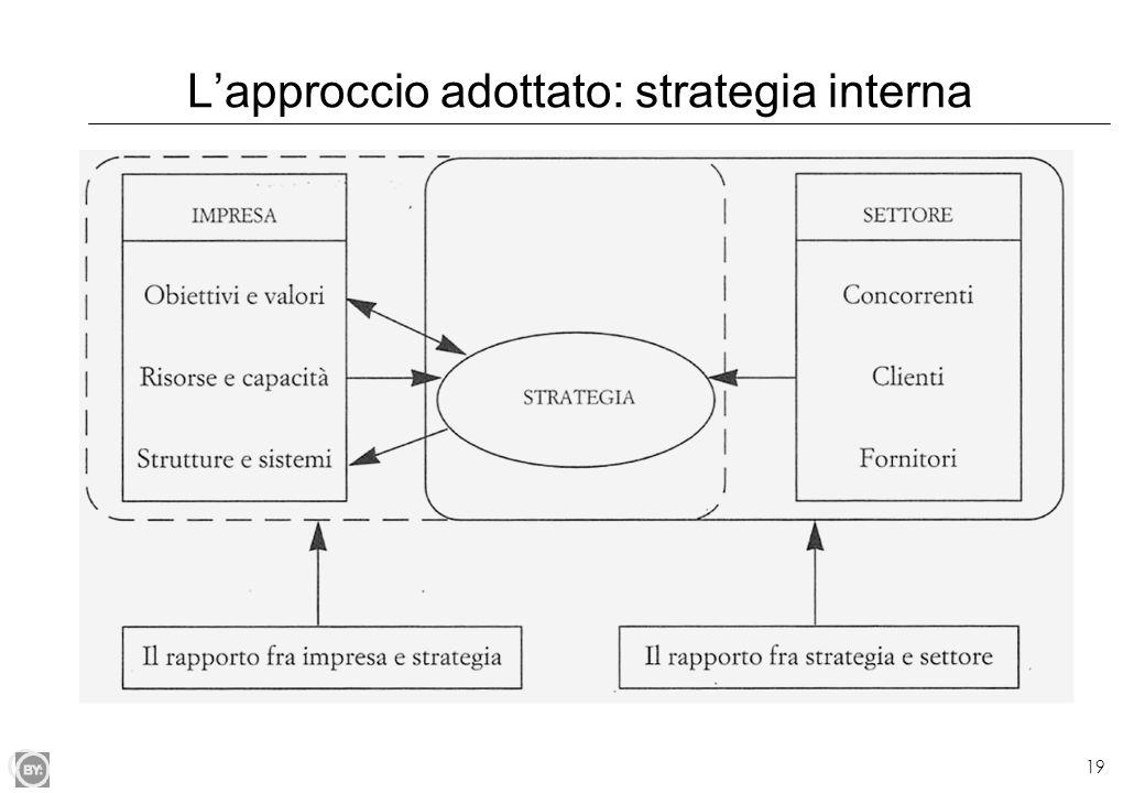 L'approccio adottato: strategia interna