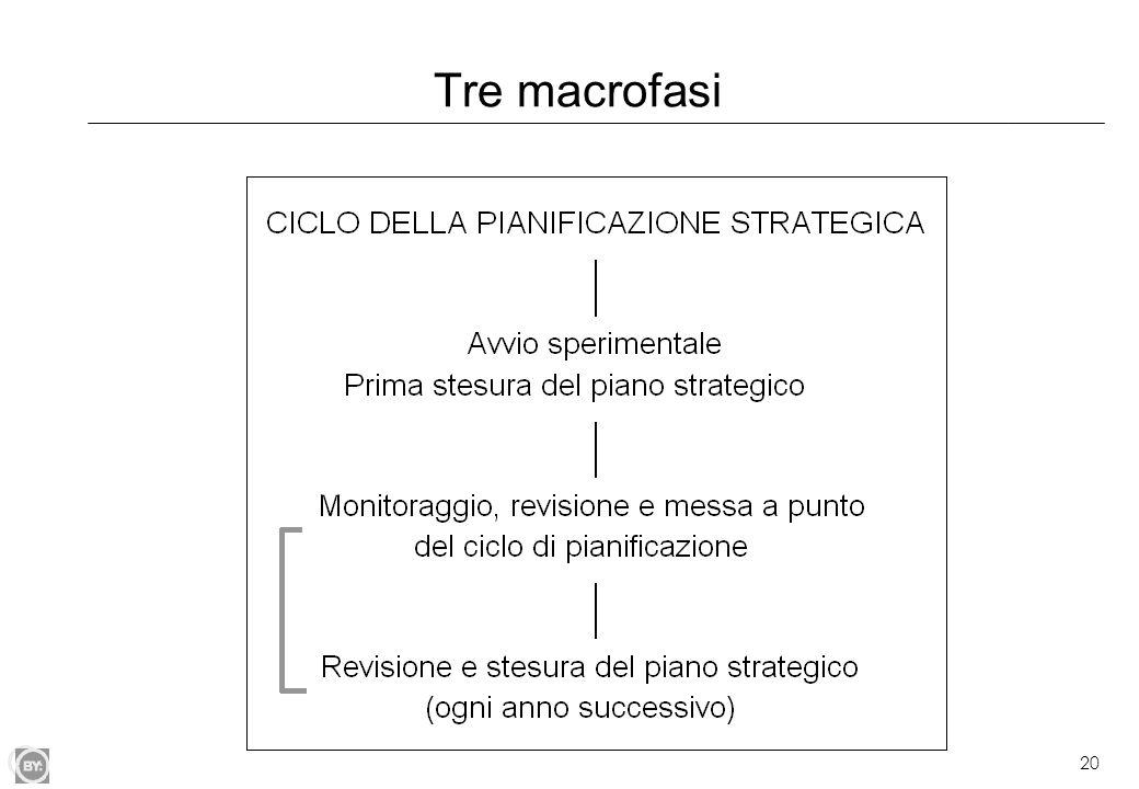 Tre macrofasi