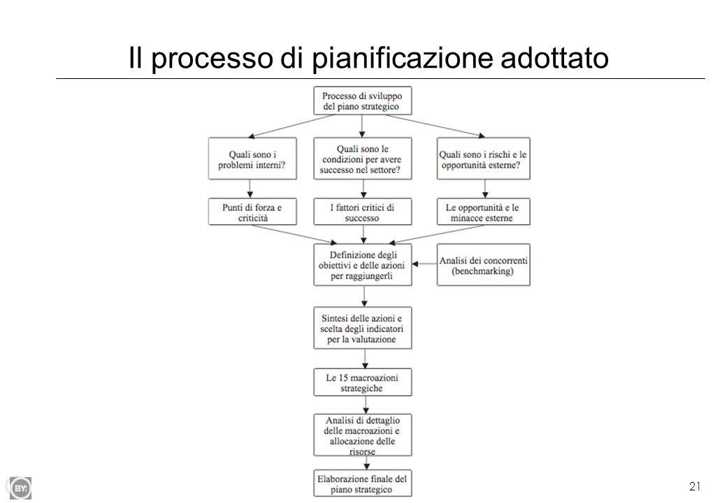 Il processo di pianificazione adottato
