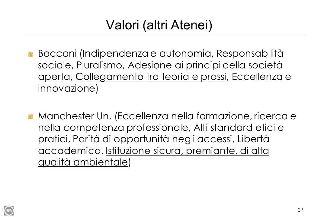 Valori (altri Atenei)