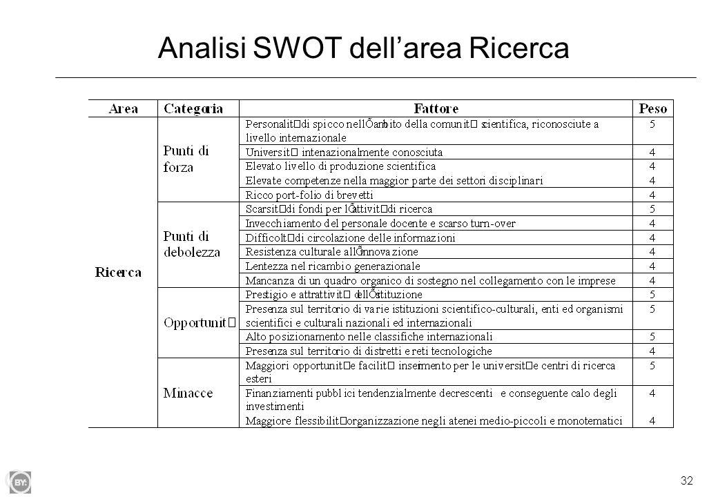 Analisi SWOT dell'area Ricerca