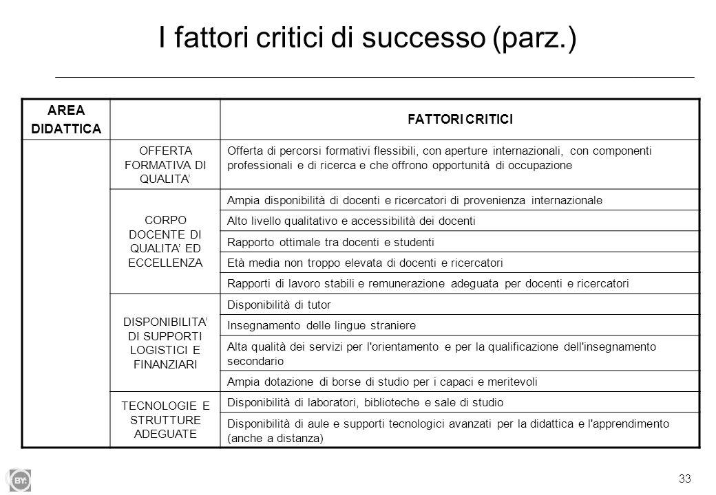 I fattori critici di successo (parz.)