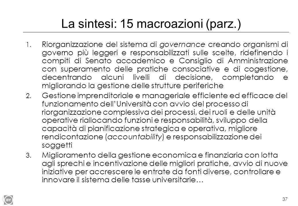La sintesi: 15 macroazioni (parz.)