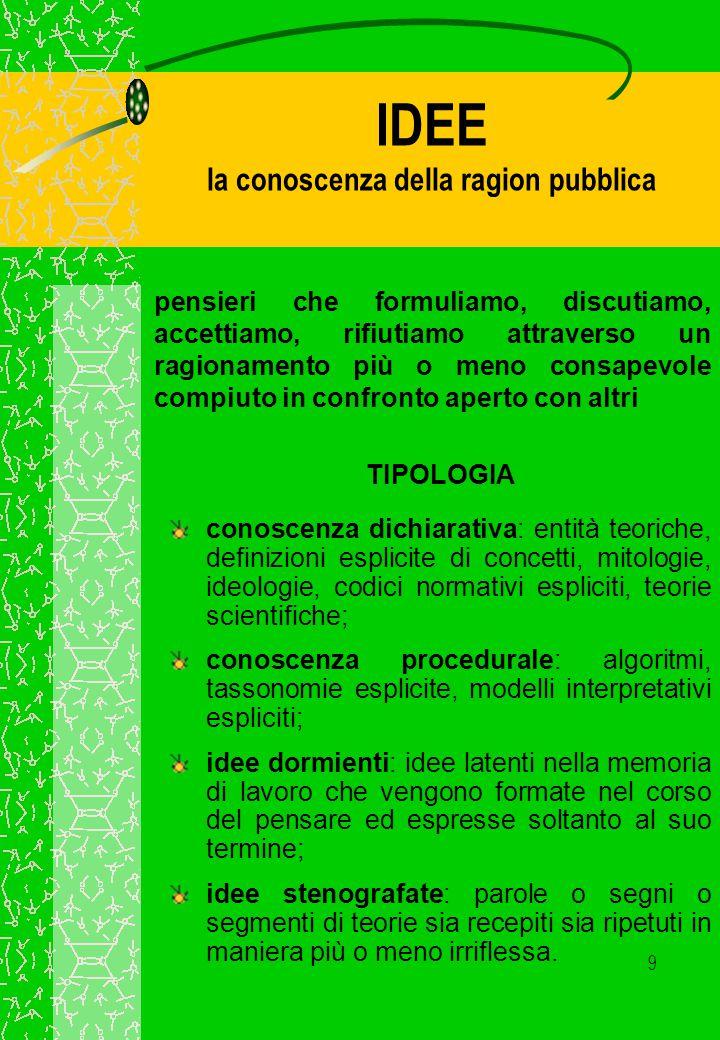 IDEE la conoscenza della ragion pubblica
