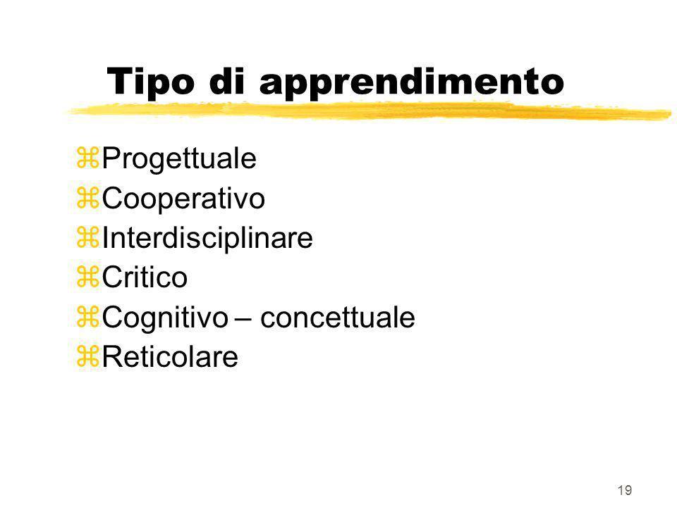 Tipo di apprendimento Progettuale Cooperativo Interdisciplinare
