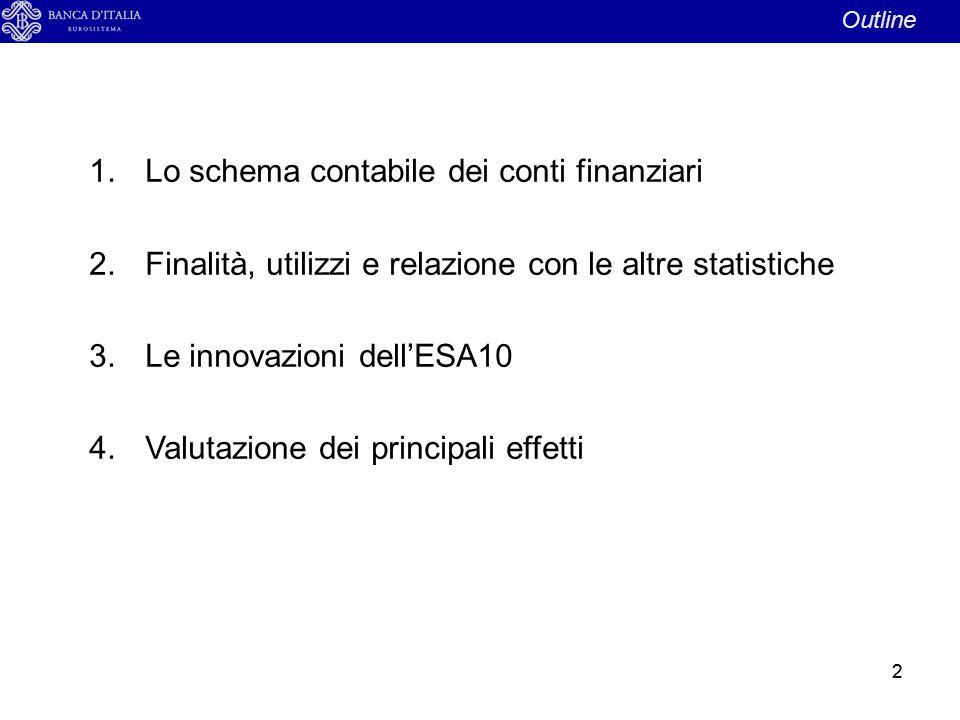 Lo schema contabile dei conti finanziari