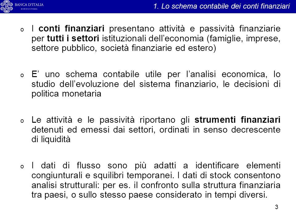 1. Lo schema contabile dei conti finanziari