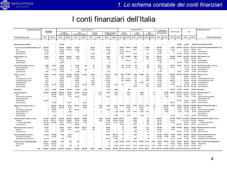 I conti finanziari dell'Italia