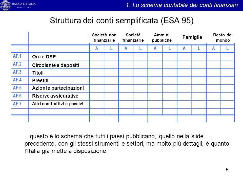 Struttura dei conti semplificata (ESA 95)
