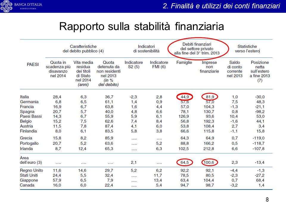 Rapporto sulla stabilità finanziaria