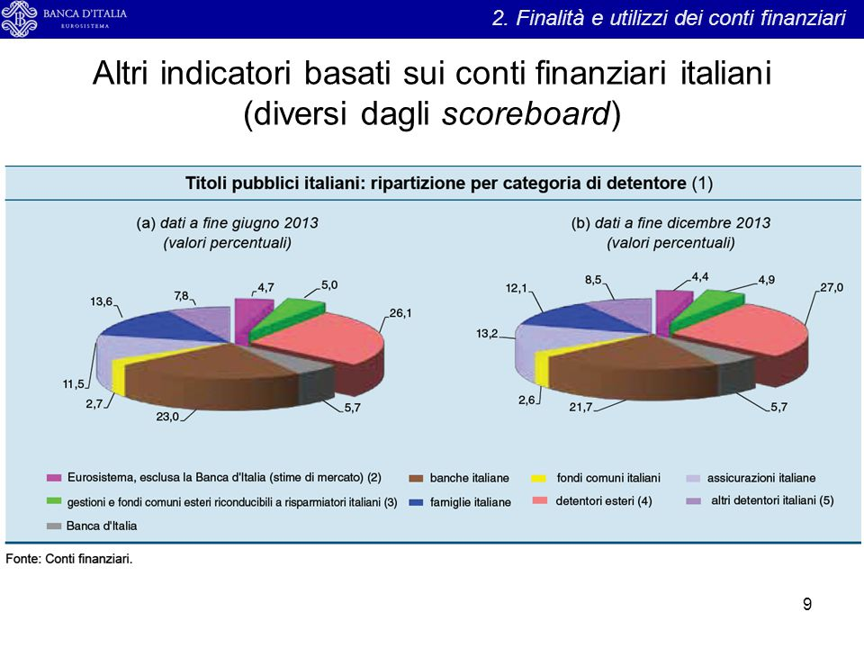 2. Finalità e utilizzi dei conti finanziari