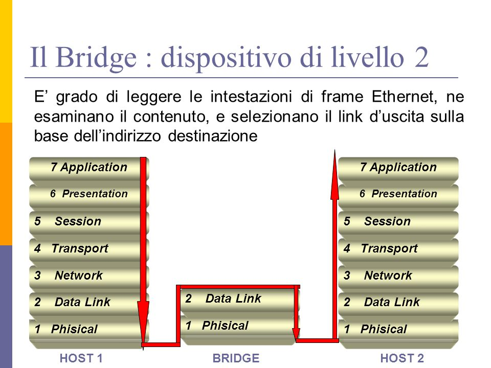 Il Bridge : dispositivo di livello 2