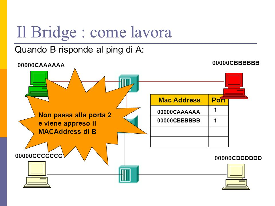 Il Bridge : come lavora Quando B risponde al ping di A: Mac Address