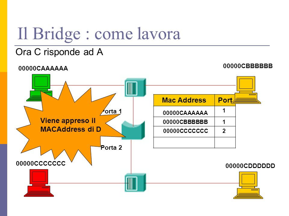Il Bridge : come lavora Ora C risponde ad A Mac Address Port