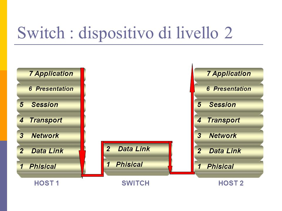 Switch : dispositivo di livello 2