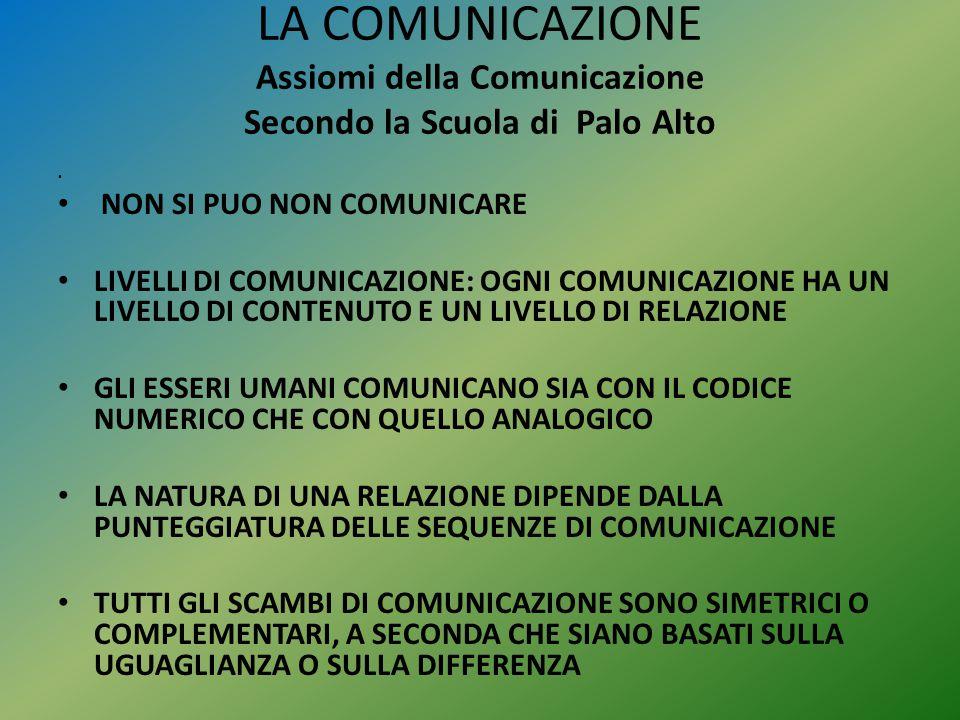 LA COMUNICAZIONE Assiomi della Comunicazione Secondo la Scuola di Palo Alto