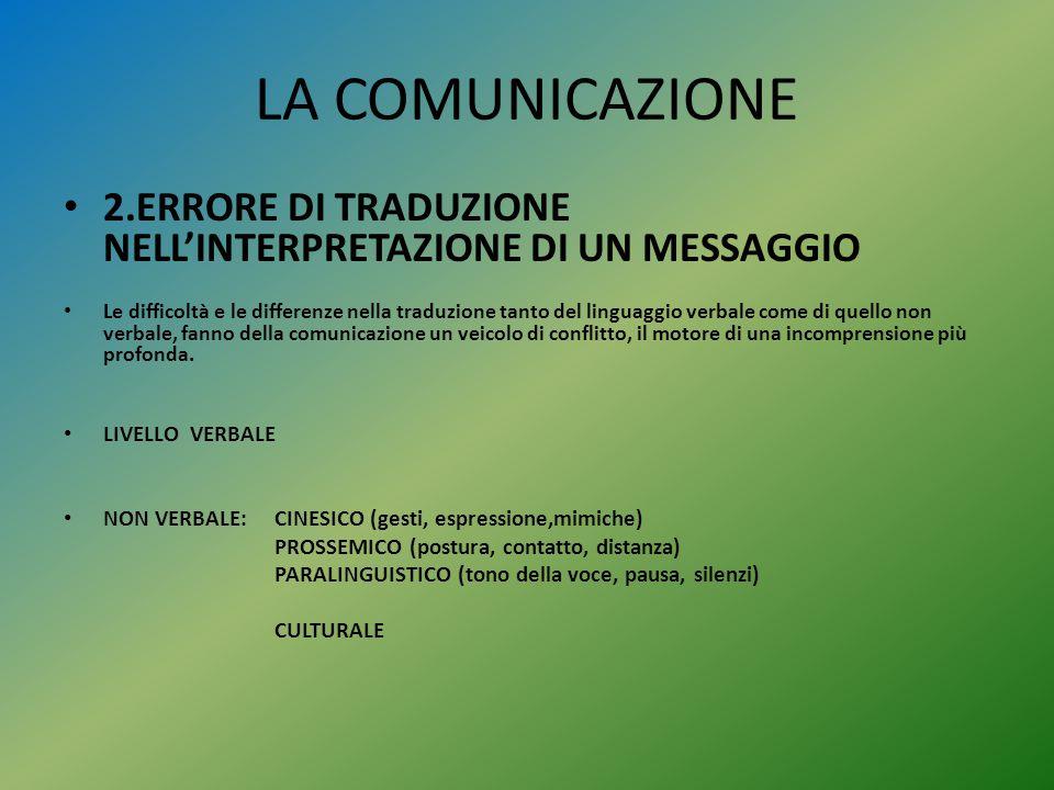 LA COMUNICAZIONE 2.ERRORE DI TRADUZIONE NELL'INTERPRETAZIONE DI UN MESSAGGIO.