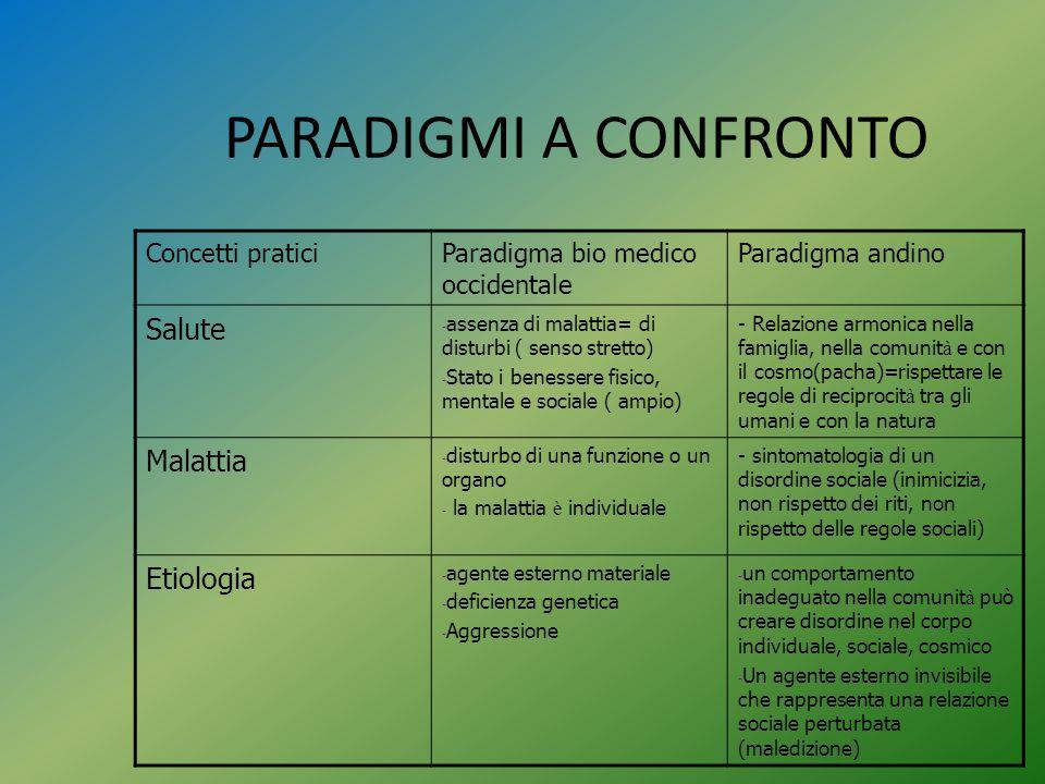 PARADIGMI A CONFRONTO Salute Malattia Etiologia Concetti pratici