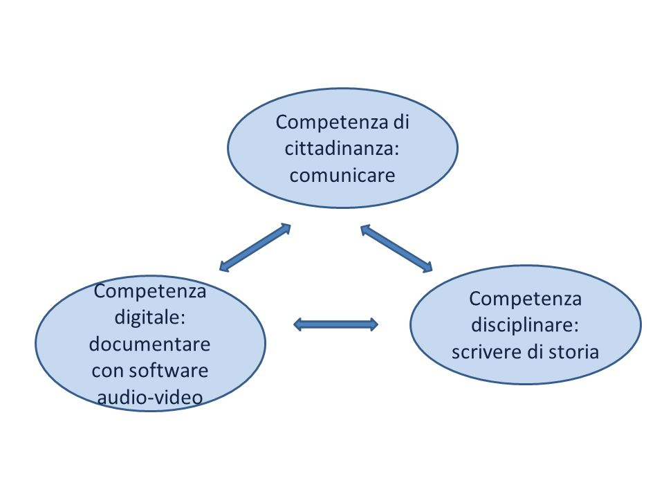 Competenza di cittadinanza: comunicare