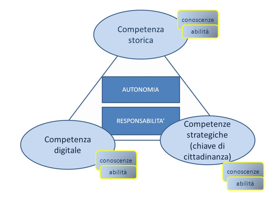 Competenze strategiche (chiave di cittadinanza) Competenza digitale