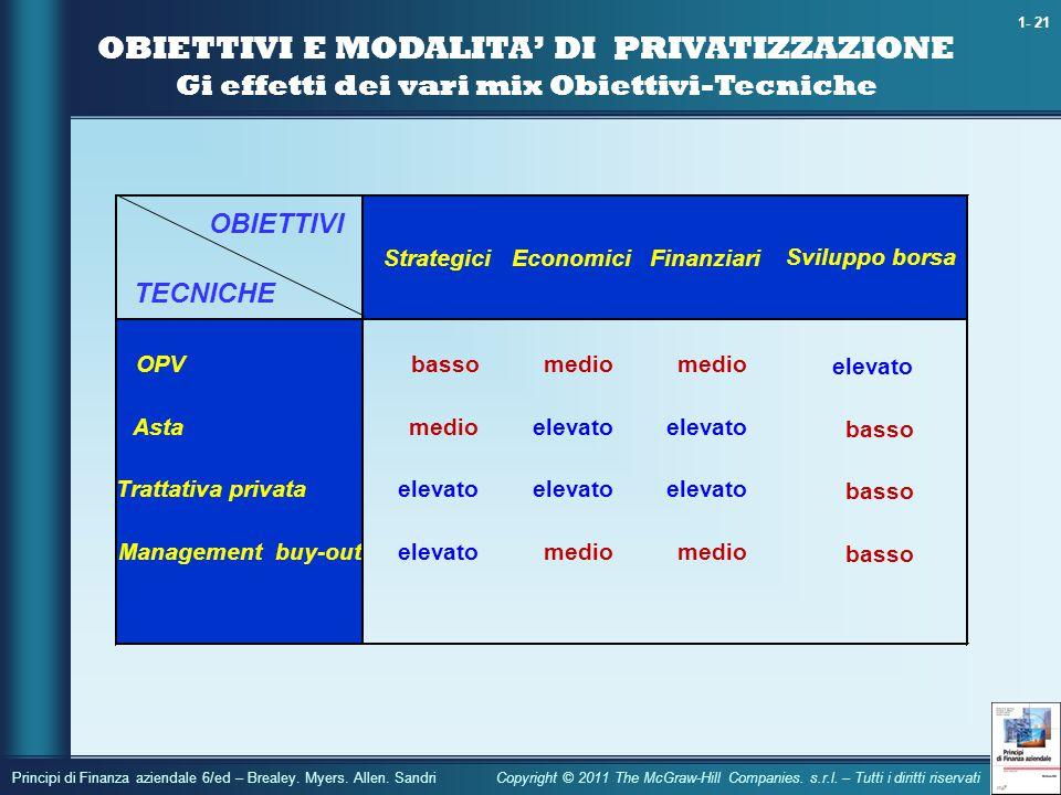 OBIETTIVI E MODALITA' DI PRIVATIZZAZIONE Gi effetti dei vari mix Obiettivi-Tecniche