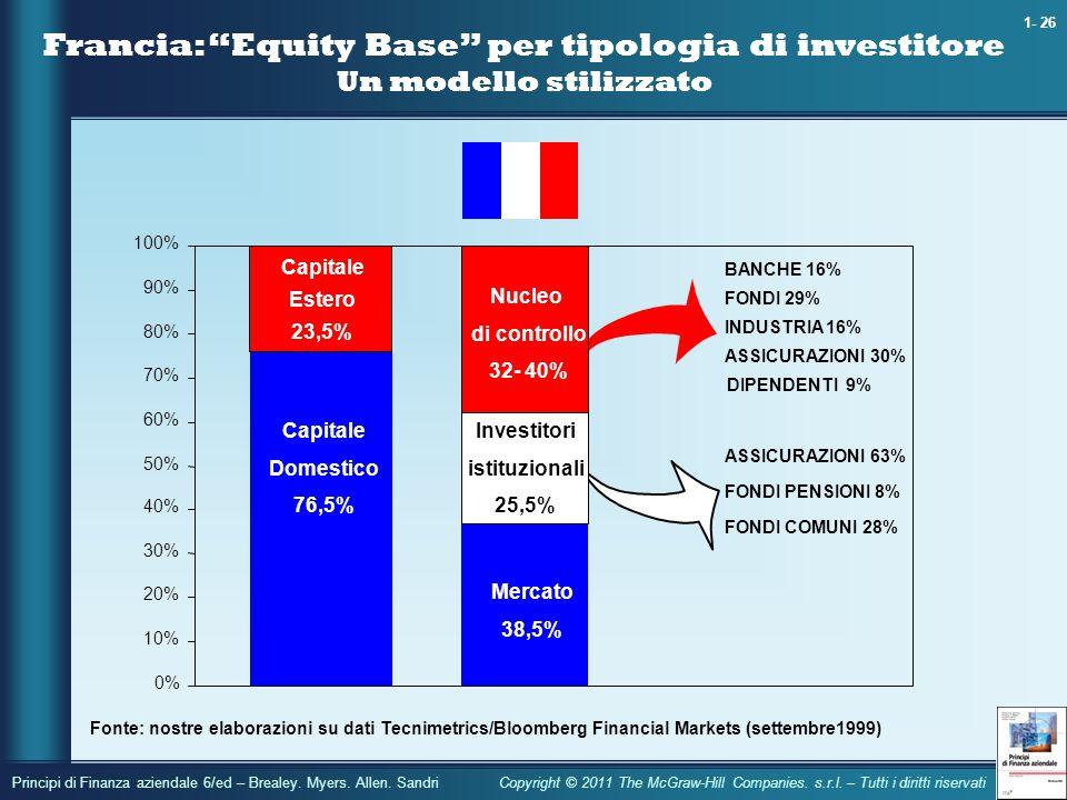 Francia: Equity Base per tipologia di investitore