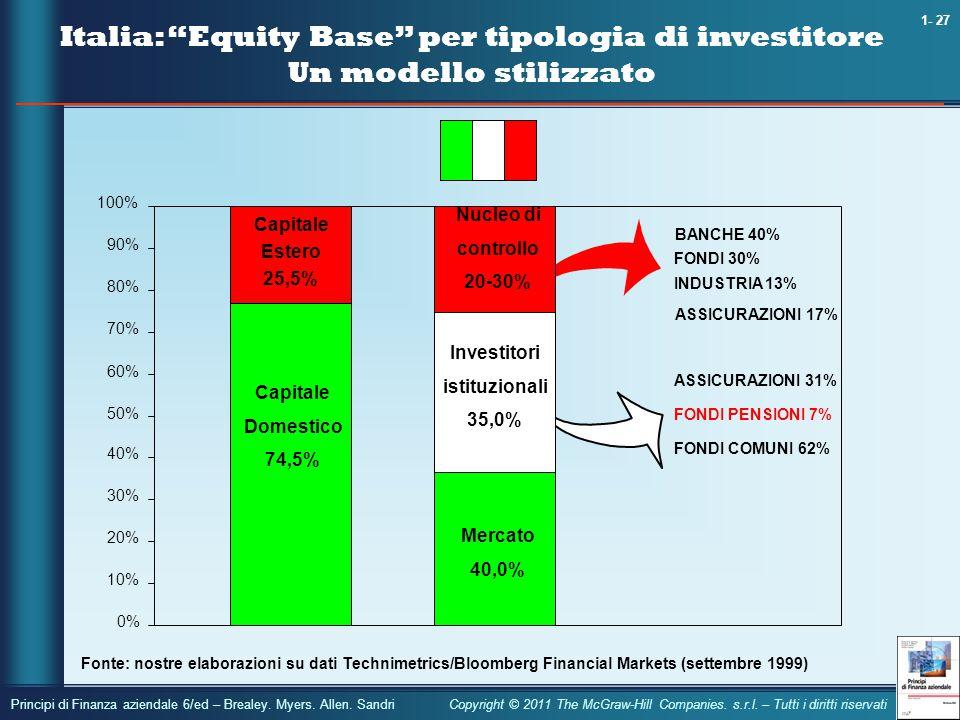 Italia: Equity Base per tipologia di investitore