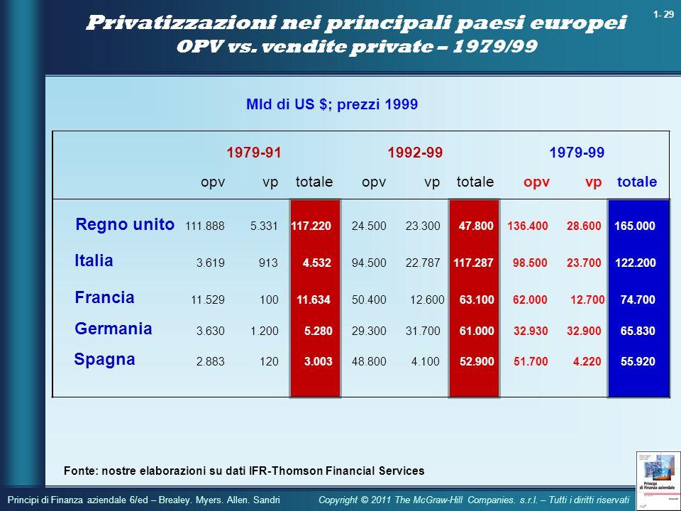 Privatizzazioni nei principali paesi europei