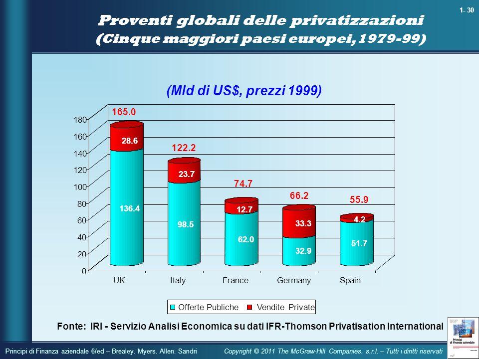 Proventi globali delle privatizzazioni