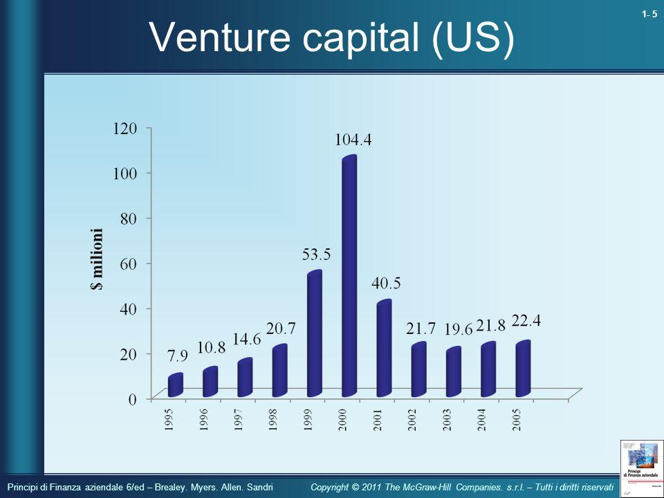 Venture capital (US)