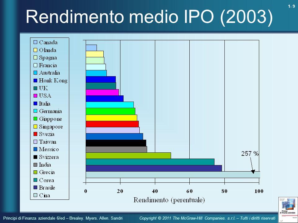 Rendimento medio IPO (2003)