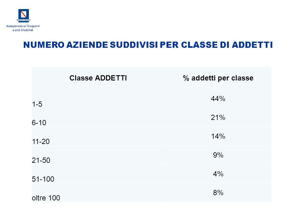 NUMERO AZIENDE SUDDIVISI PER CLASSE DI ADDETTI