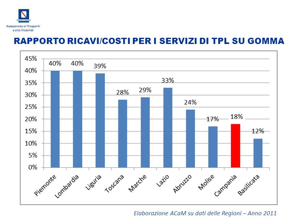 RAPPORTO RICAVI/COSTI PER I SERVIZI DI TPL SU GOMMA
