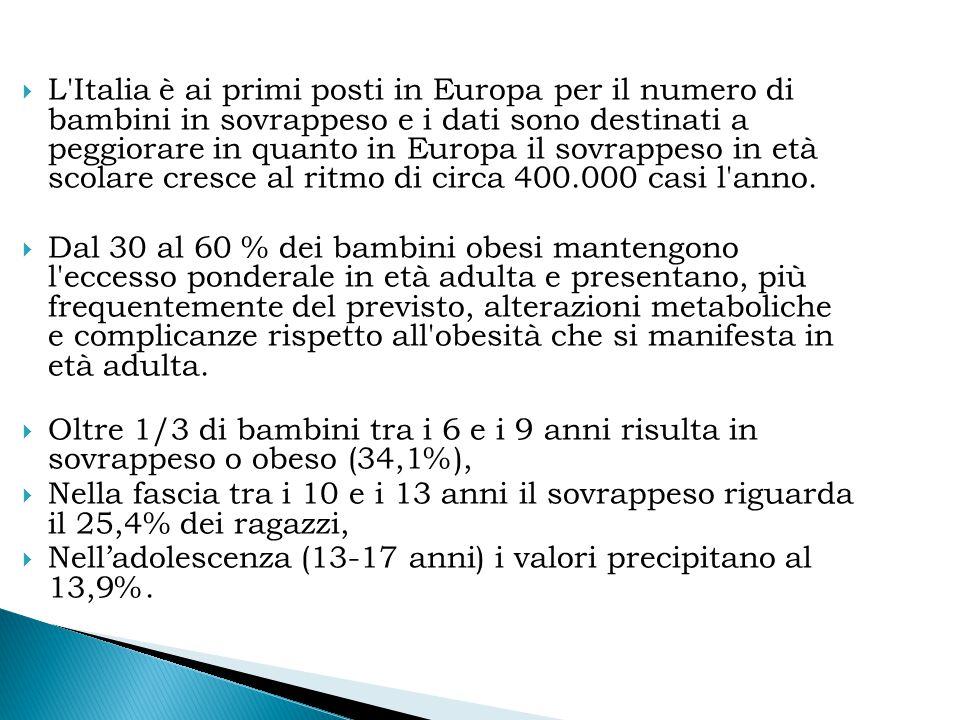 L Italia è ai primi posti in Europa per il numero di bambini in sovrappeso e i dati sono destinati a peggiorare in quanto in Europa il sovrappeso in età scolare cresce al ritmo di circa 400.000 casi l anno.