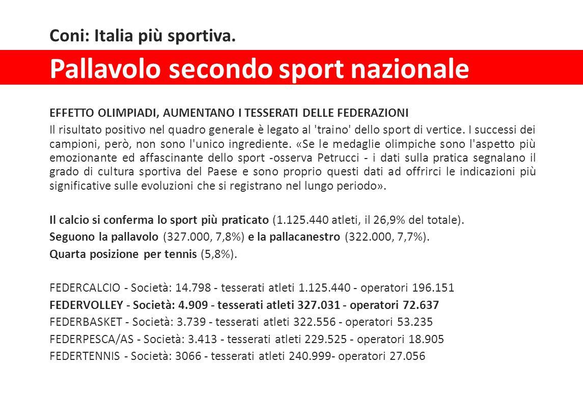 Pallavolo secondo sport nazionale