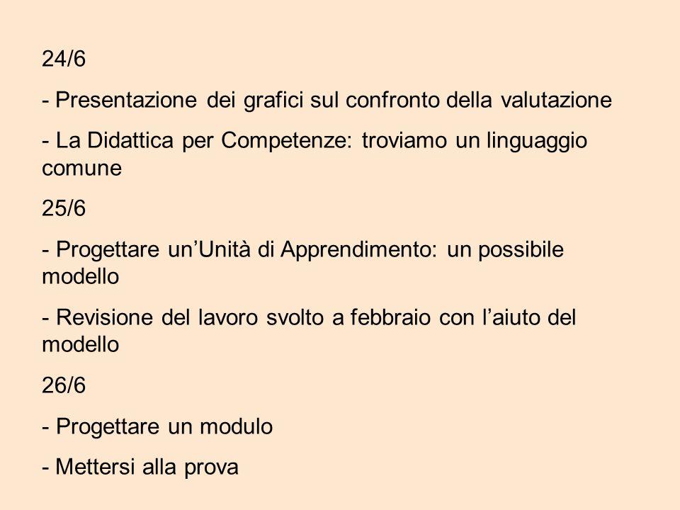 24/6 - Presentazione dei grafici sul confronto della valutazione. La Didattica per Competenze: troviamo un linguaggio comune.