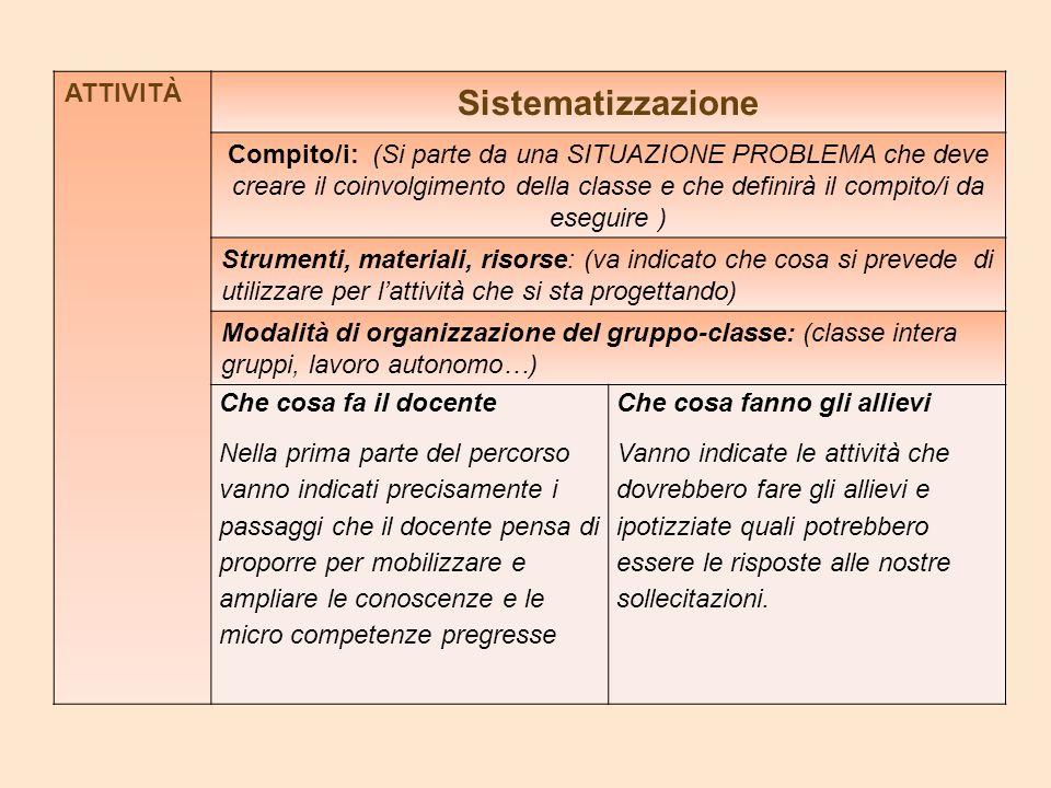 Sistematizzazione ATTIVITÀ