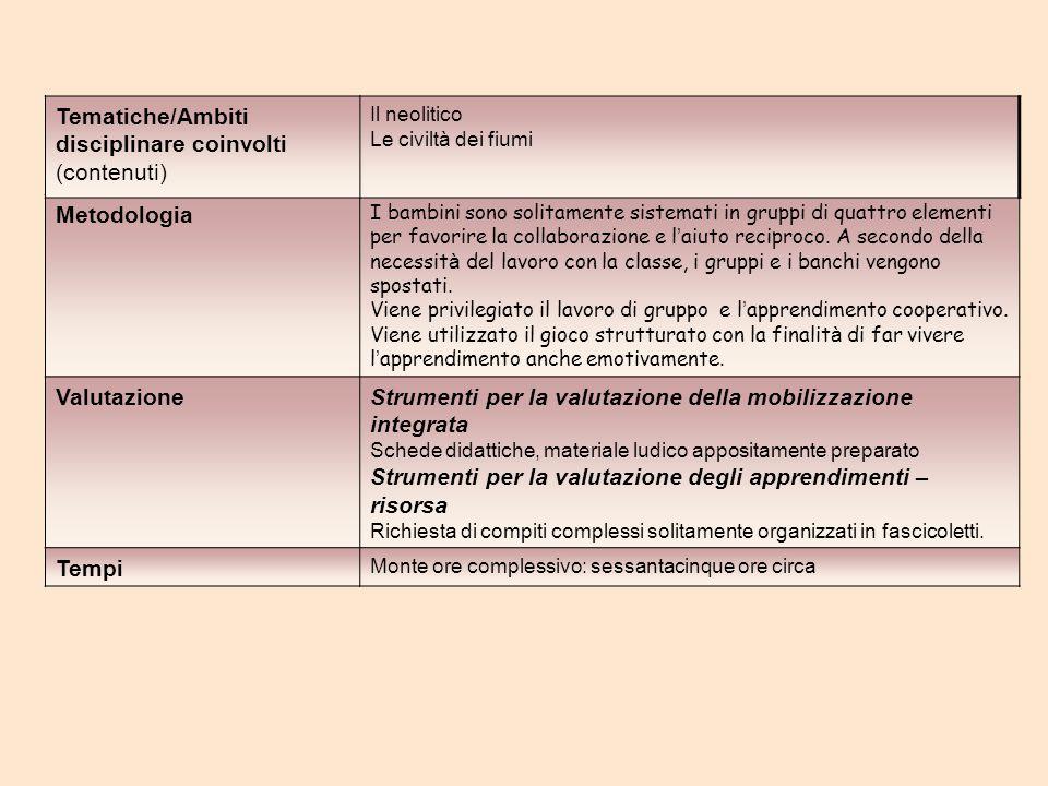 Tematiche/Ambiti disciplinare coinvolti (contenuti) Metodologia