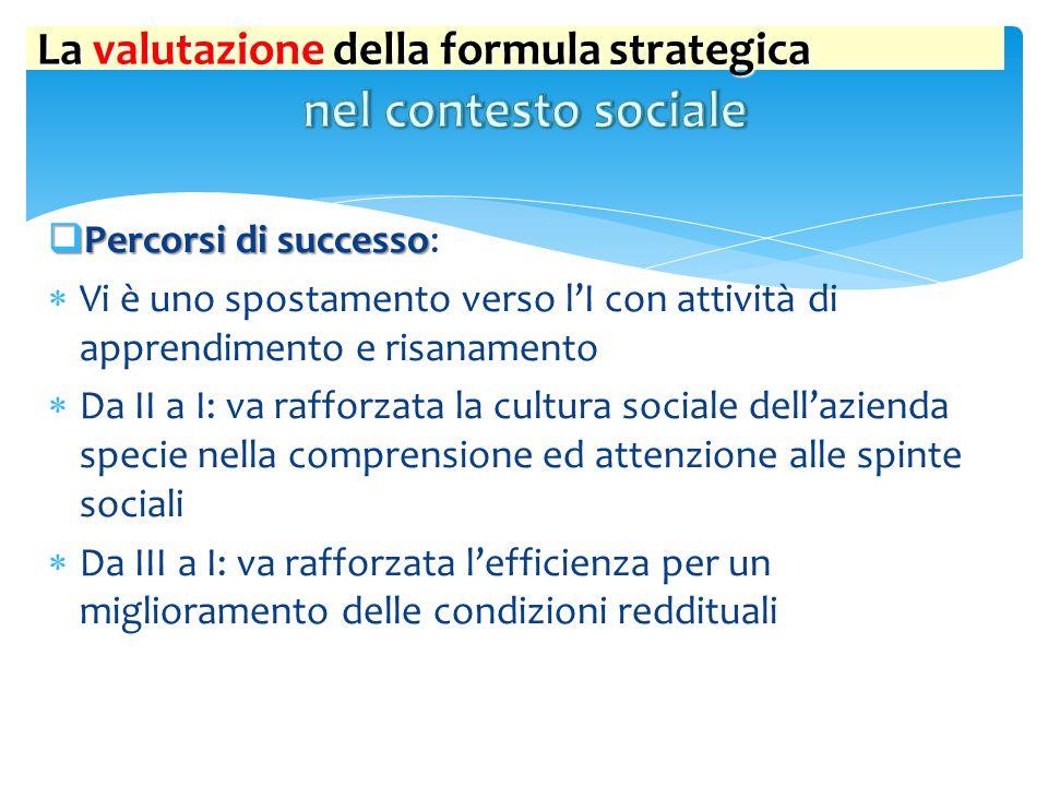 nel contesto sociale La valutazione della formula strategica