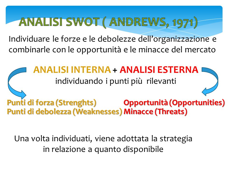 ANALISI swot ( Andrews, 1971) ANALISI INTERNA + ANALISI ESTERNA