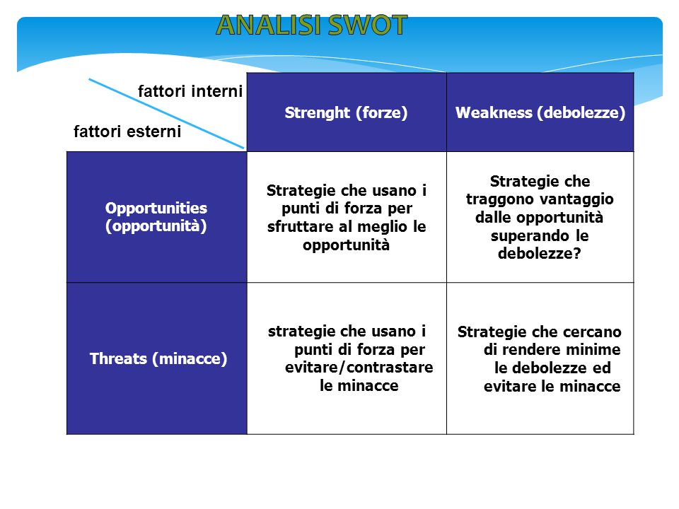 ANALISI swot fattori esterni fattori interni Strenght (forze)