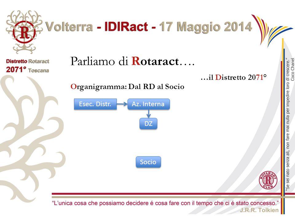 Parliamo di Rotaract…. …il Distretto 2071°