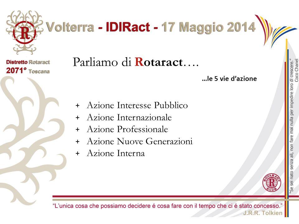 Parliamo di Rotaract…. Azione Interesse Pubblico Azione Internazionale