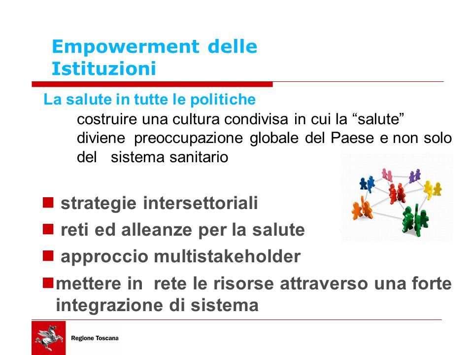 Empowerment delle Istituzioni